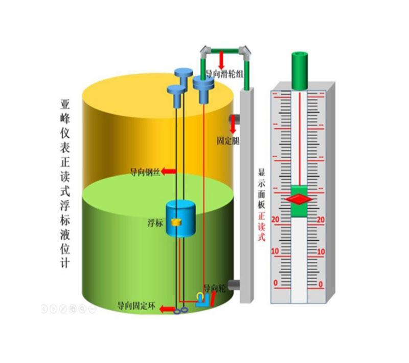 浮筒液位计在选购时应注意什么问题?