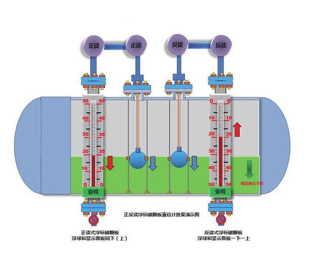 河南浮标磁翻版液位计